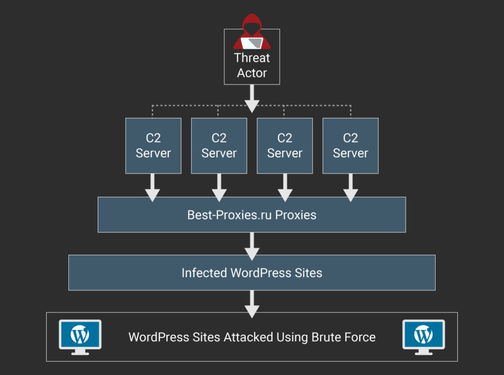 Wordpress botnet attack chain