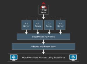 Wordpress botnet attack chain